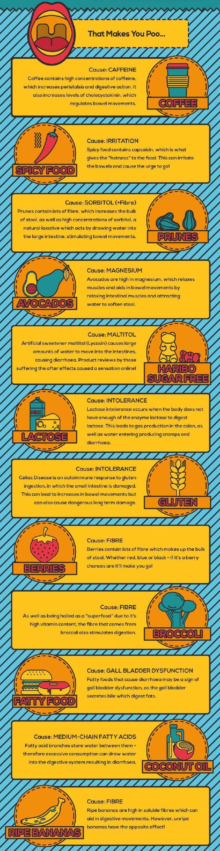 Δυσκοιλιότητα: Τροφές & ποτά που βοηθούν ή κάνουν το πρόβλημα χειρότερο (γράφημα)