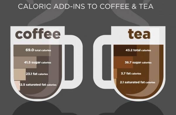 Πόσες θερμίδες παίρνουμε από τον καφέ και το τσάι